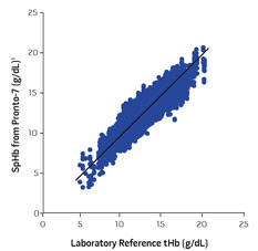 chart comparing SpHb from Masimo Pronto-7 versus invasive tHb measurements from a laboratory reference device
